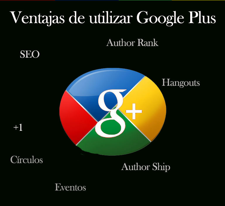 a Google-Plus