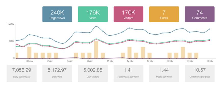 métricas para tu blog